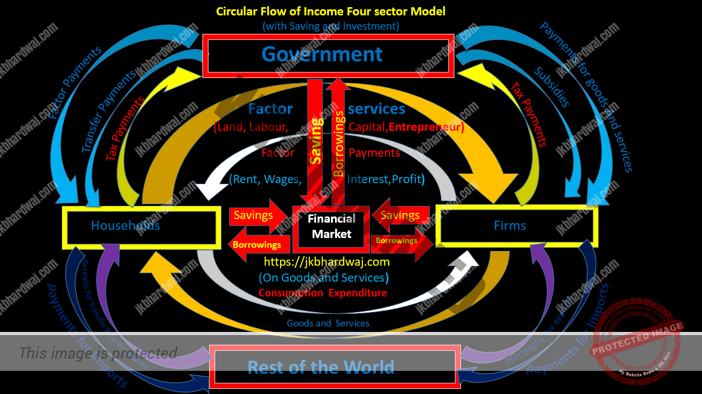 Four sector model with saving and investment
