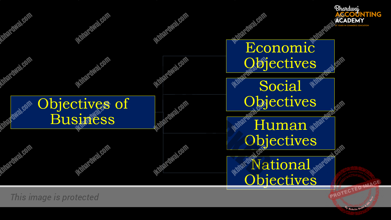 Objective of Business