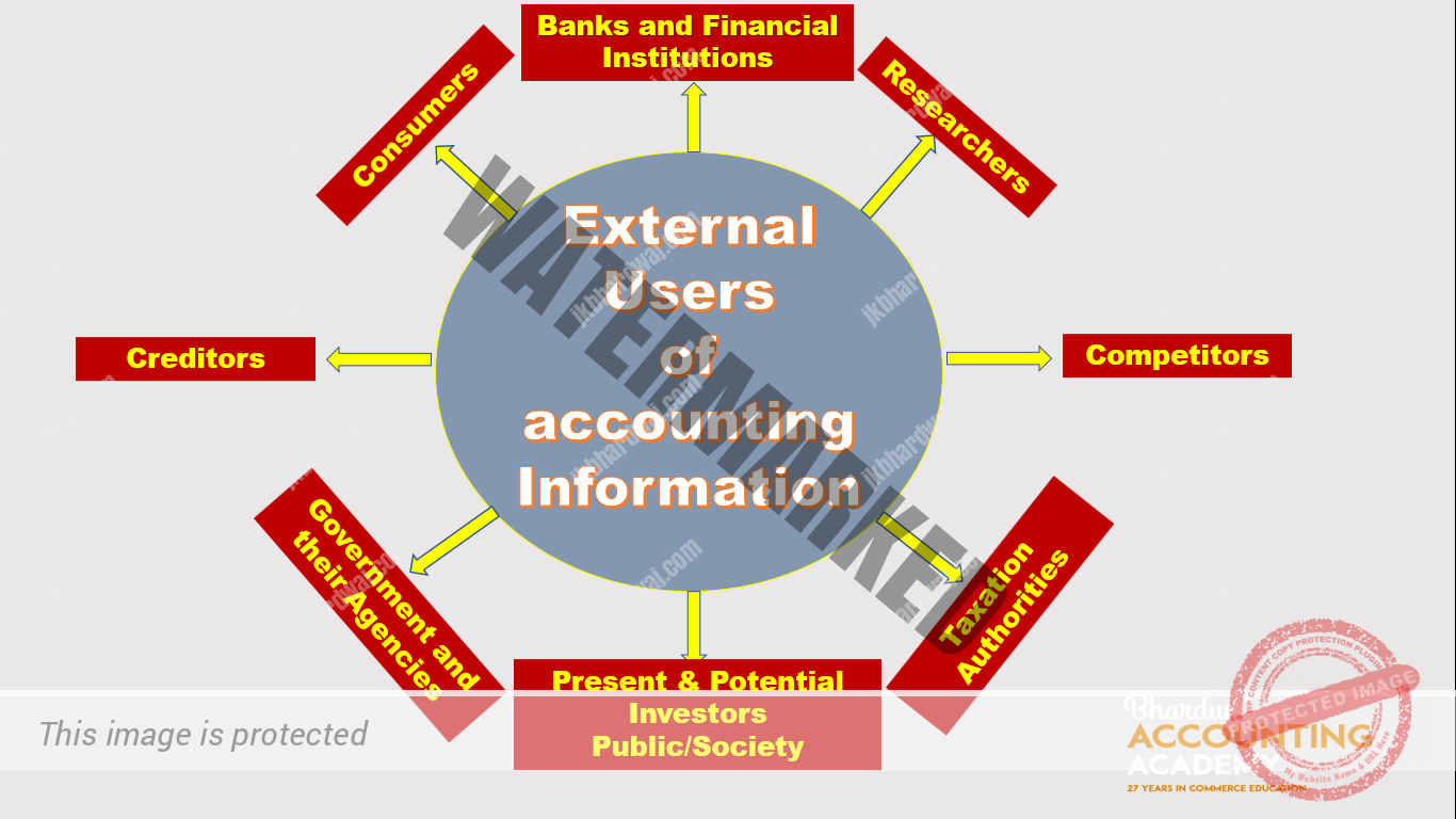External Users of accounting Information