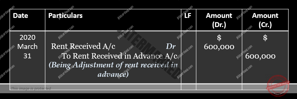Adjustment of unearned rent