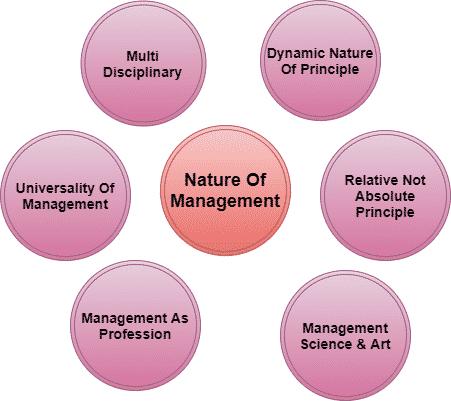 Nature of Management